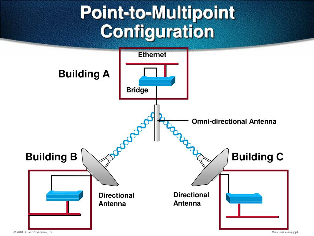 Point-to-Multipoint Configuration