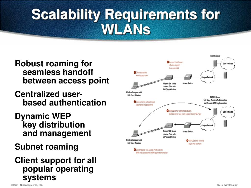 Scalability Requirements for WLANs
