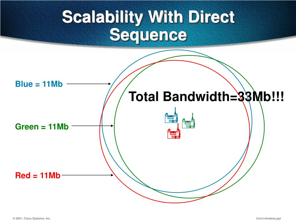 Scalability With Direct Sequence