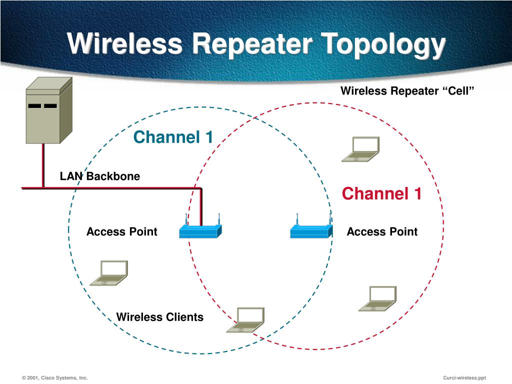 Wireless Repeater Topology