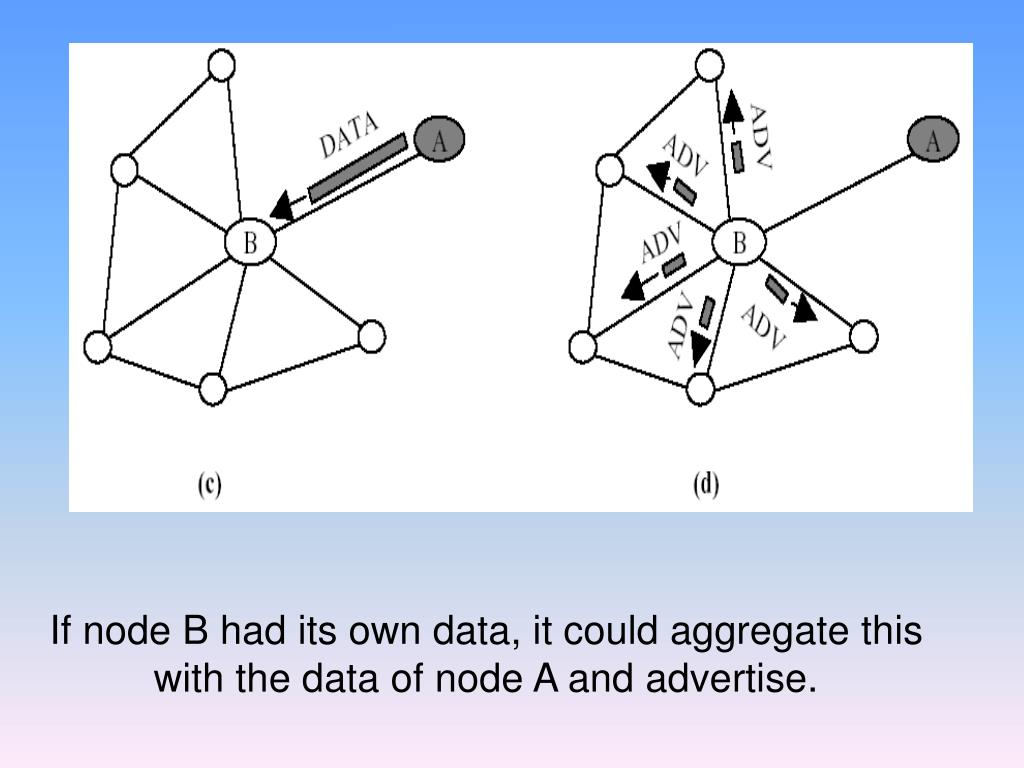 If node B had its own data, it could aggregate this with the data of node A and advertise.