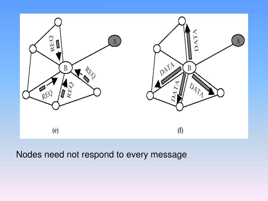 Nodes need not respond to every message