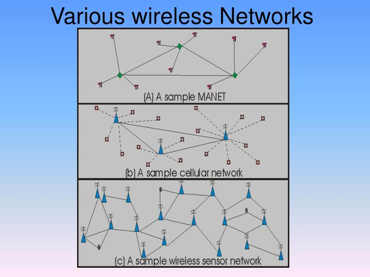 Various wireless networks