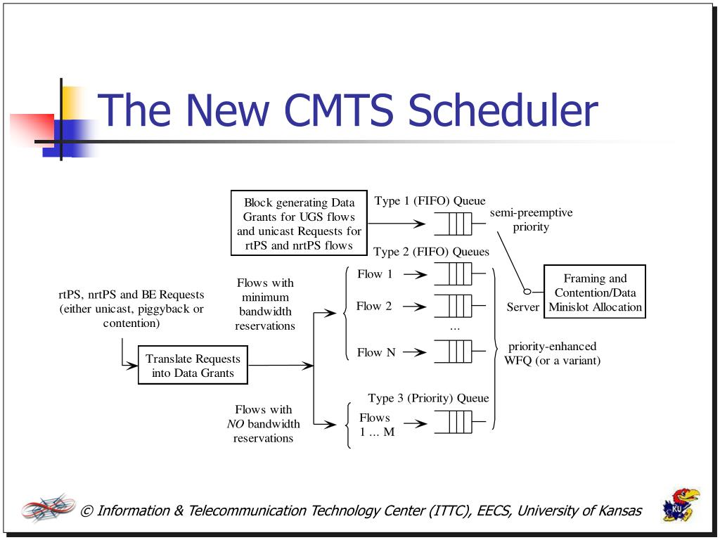 The New CMTS Scheduler