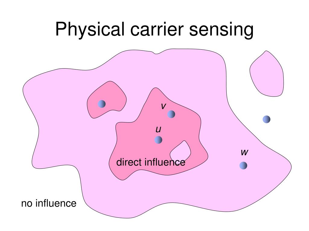 Physical carrier sensing
