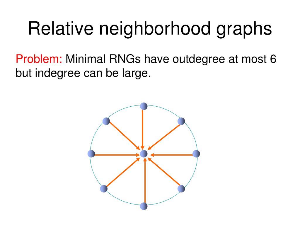 Relative neighborhood graphs