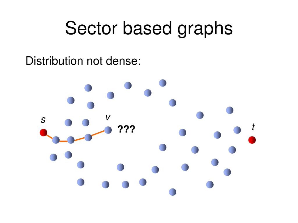 Sector based graphs
