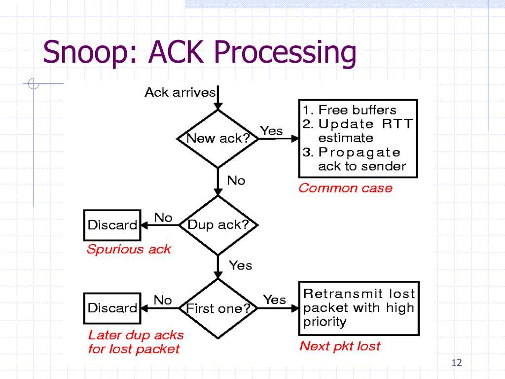 Snoop: ACK Processing