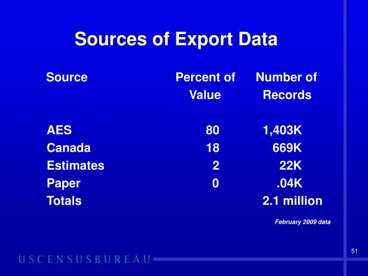 Sources of Export Data