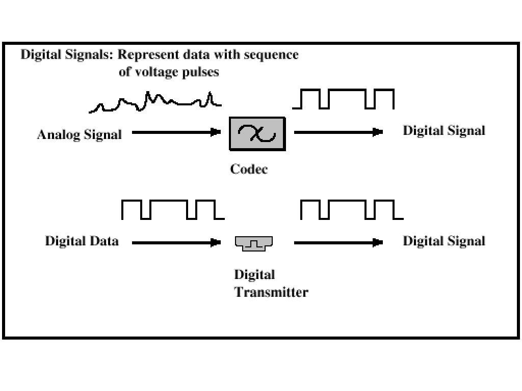 Digital Signaling