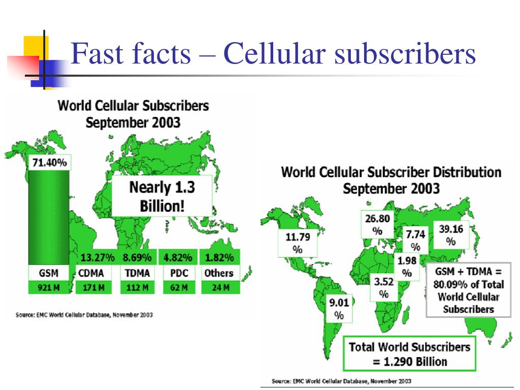 Fast facts – Cellular subscribers