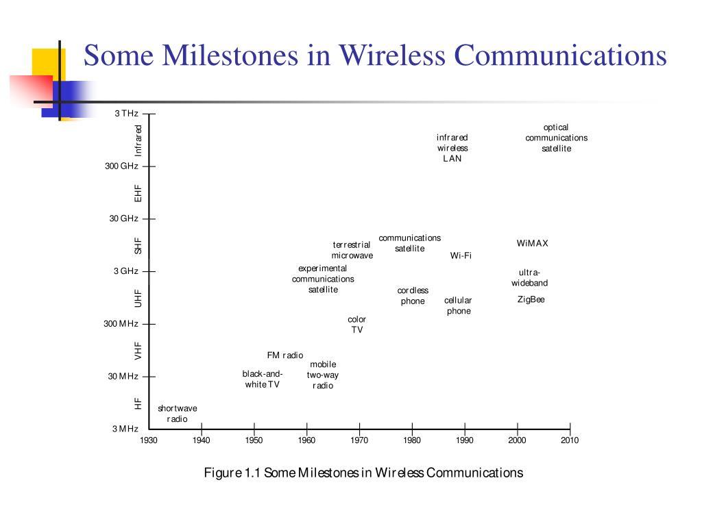 Some Milestones in Wireless Communications