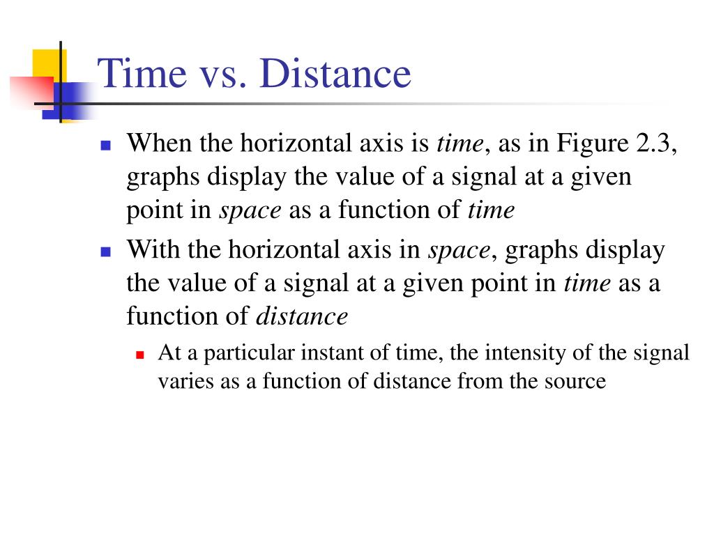 Time vs. Distance