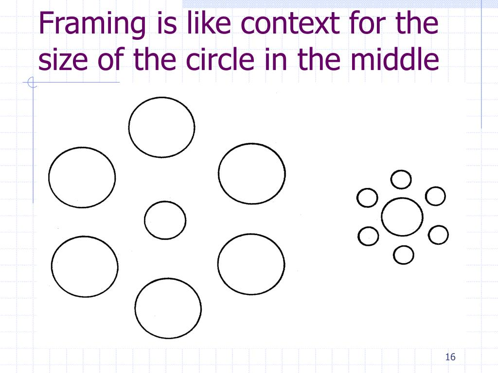 Framing is like context for the size of the circle in the middle