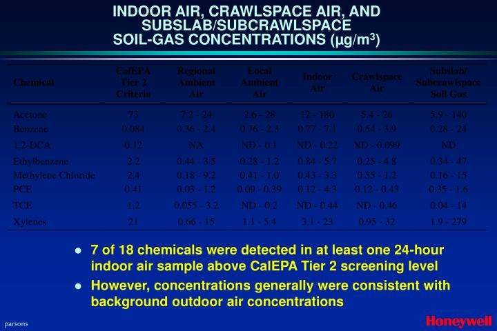 INDOOR AIR, CRAWLSPACE AIR, AND SUBSLAB/SUBCRAWLSPACE
