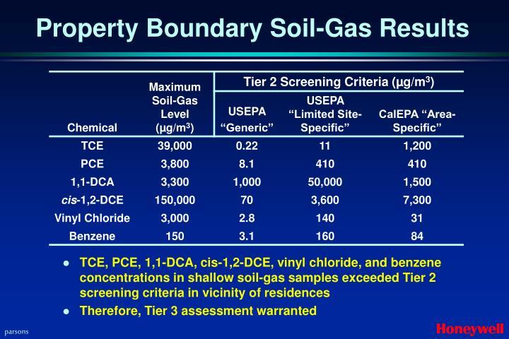 Property Boundary Soil-Gas Results