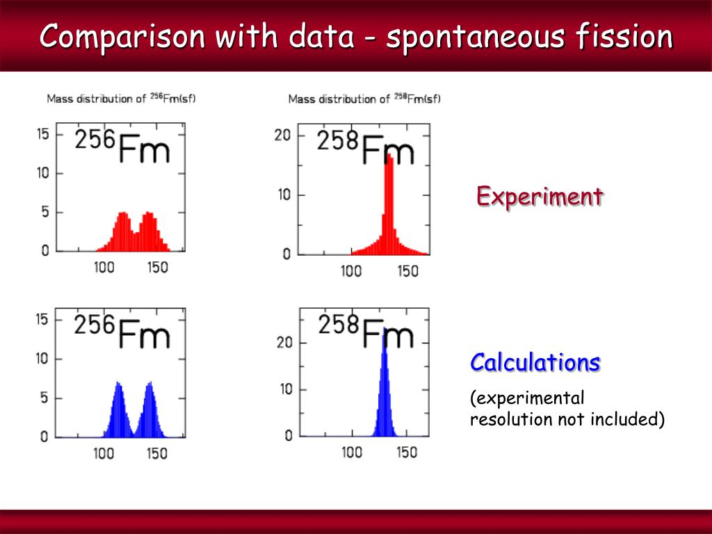 Comparison with data - spontaneous fission