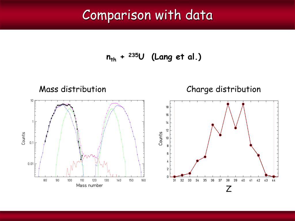 Mass distributionCharge distribution