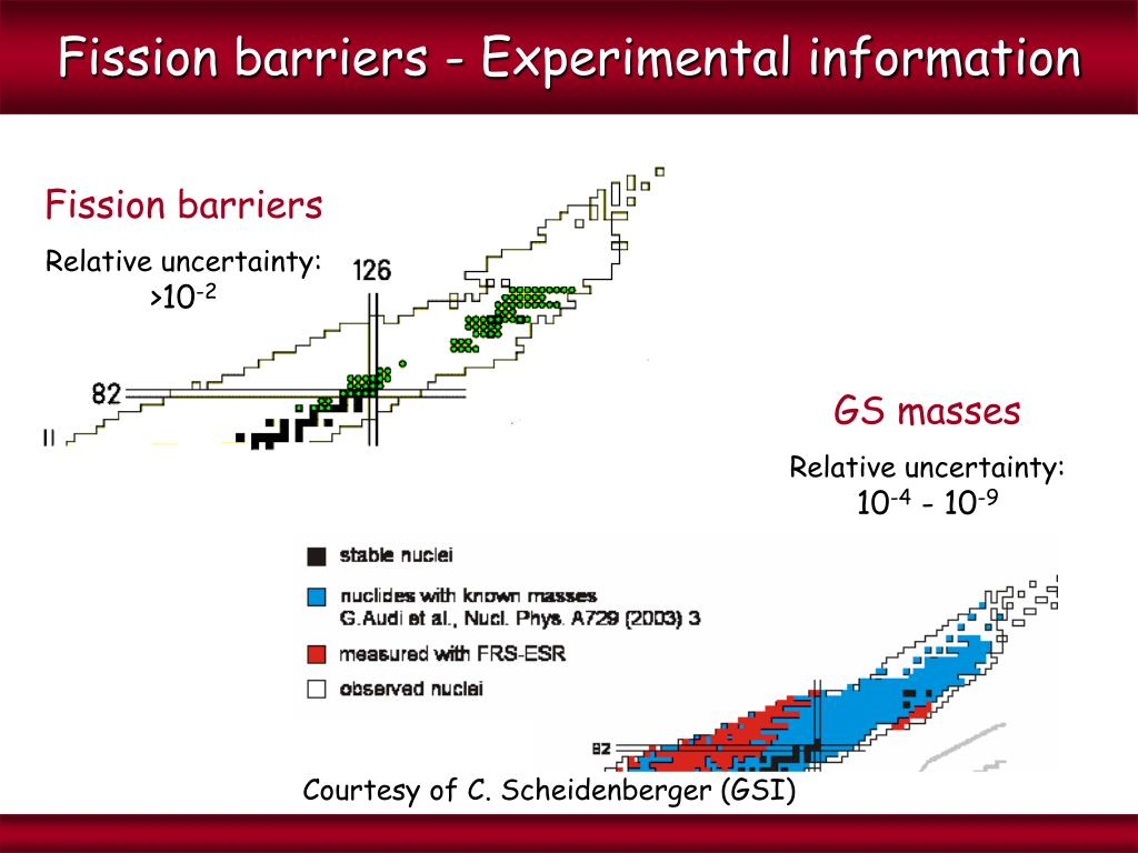 Fission barriers - Experimental information