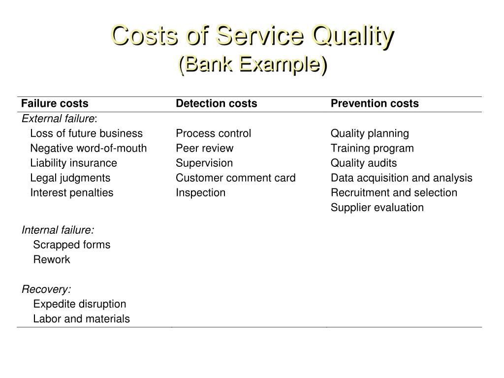Costs of Service Quality