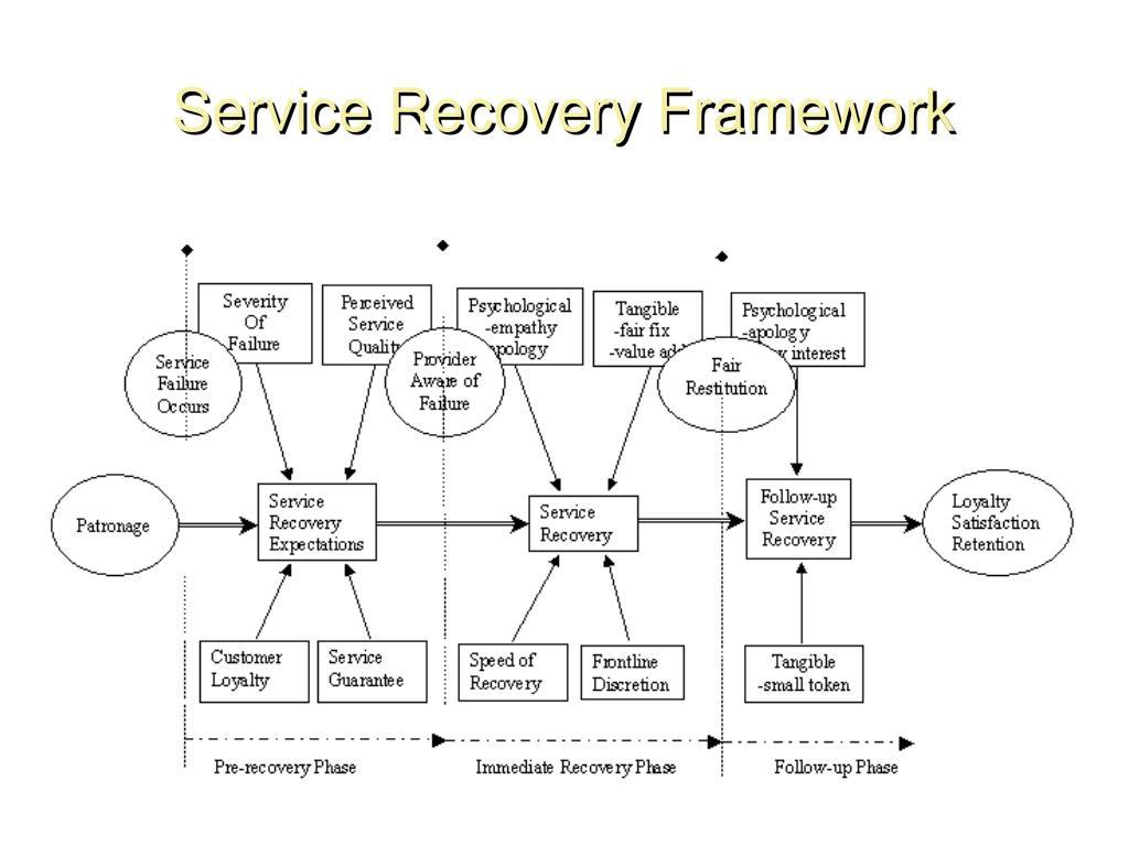 Service Recovery Framework