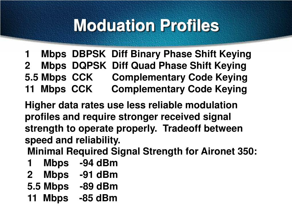 Moduation Profiles