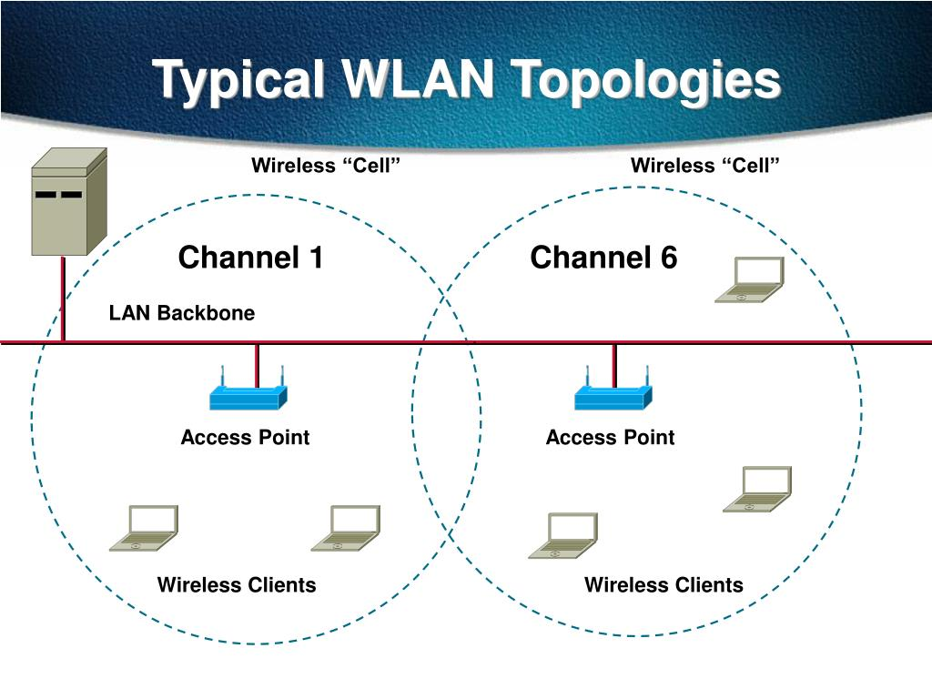 Typical WLAN Topologies