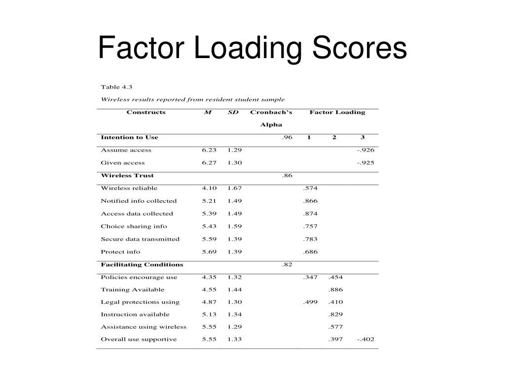 Factor Loading Scores