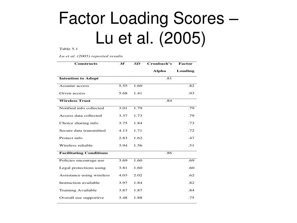 Factor Loading Scores –