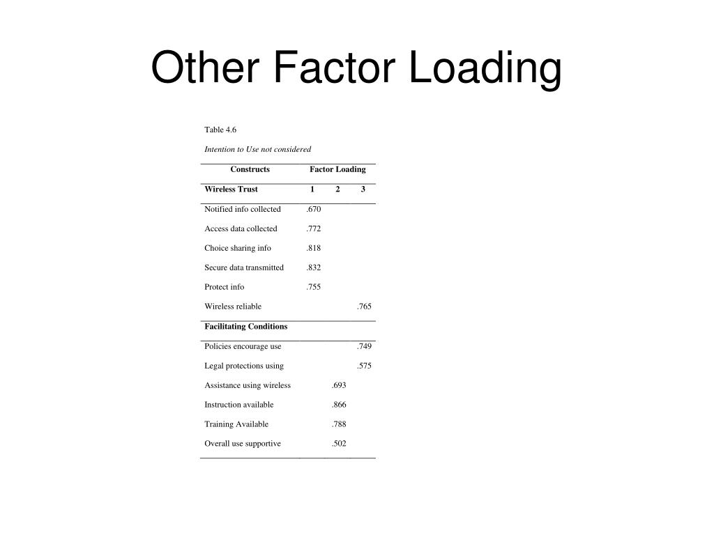 Other Factor Loading