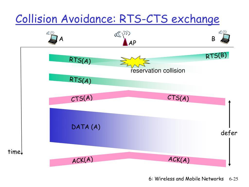 RTS(B)