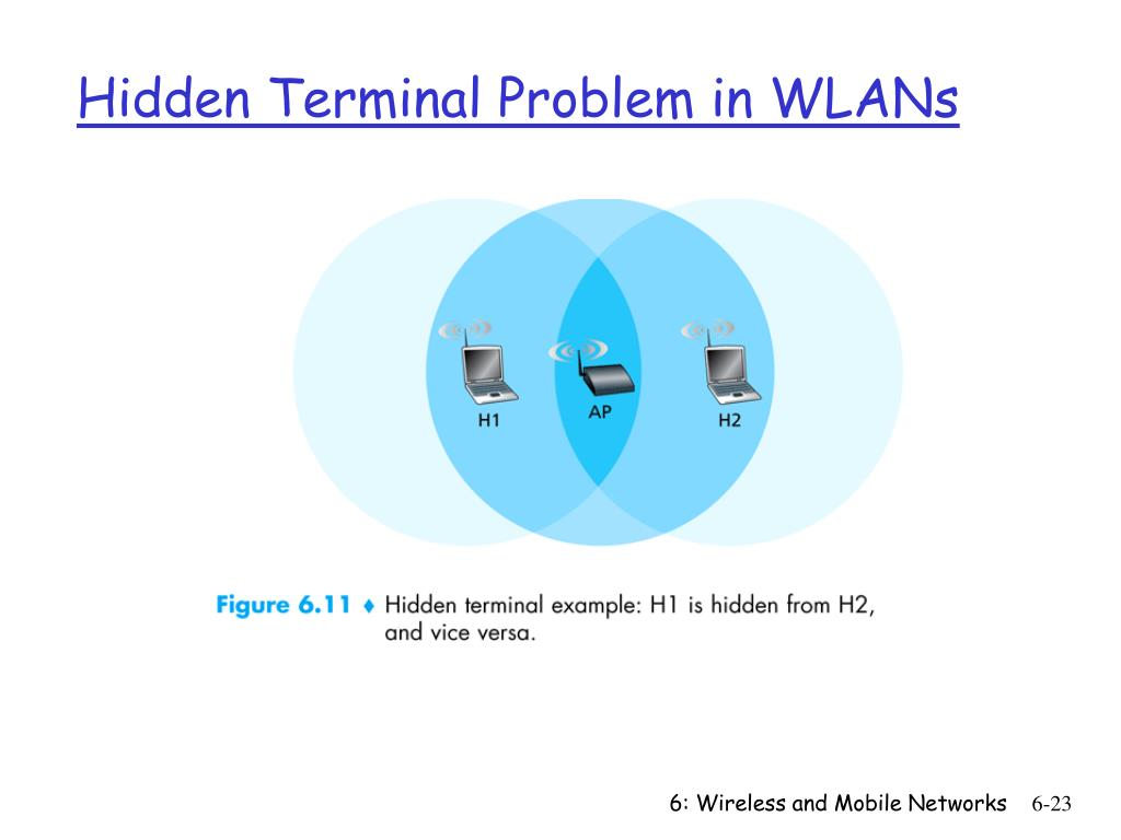 Hidden Terminal Problem in WLANs