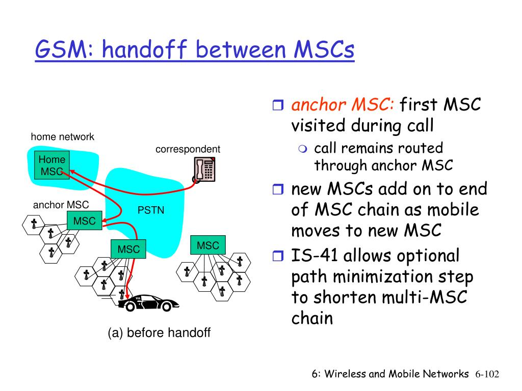 anchor MSC: