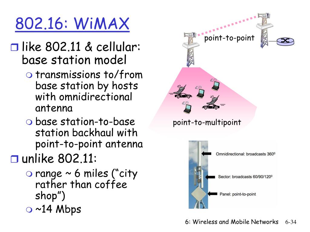 802.16: WiMAX