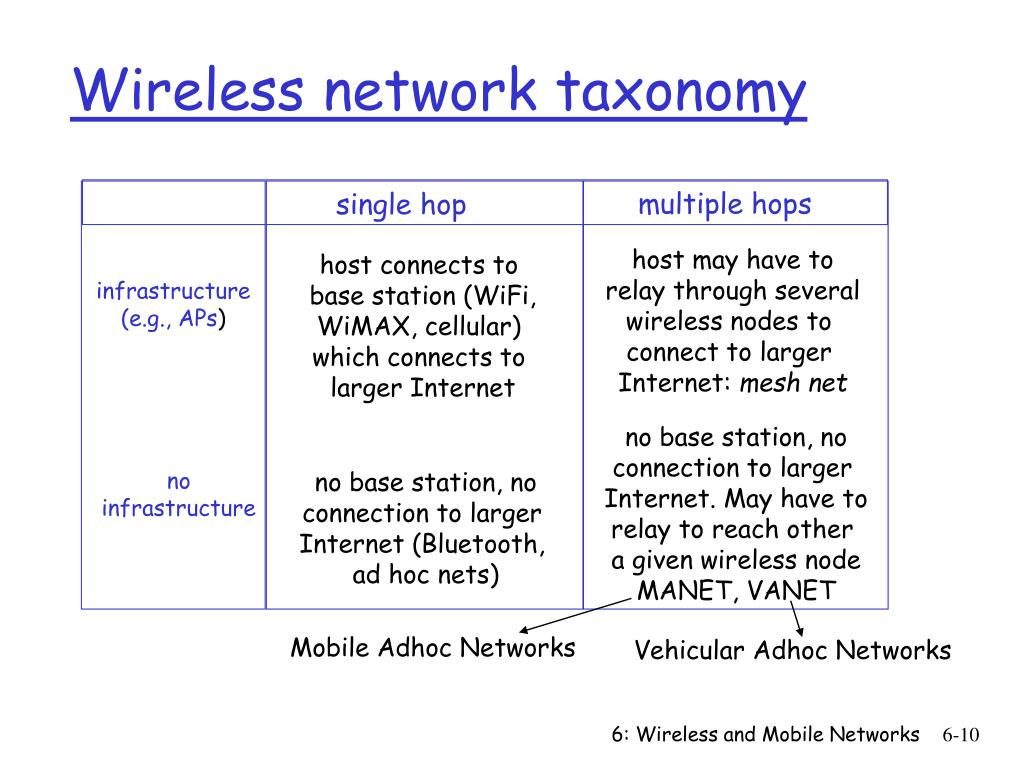 Wireless network taxonomy