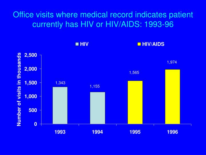 Office visits where medical record indicates patient currently has HIV or HIV/AIDS: 1993-96