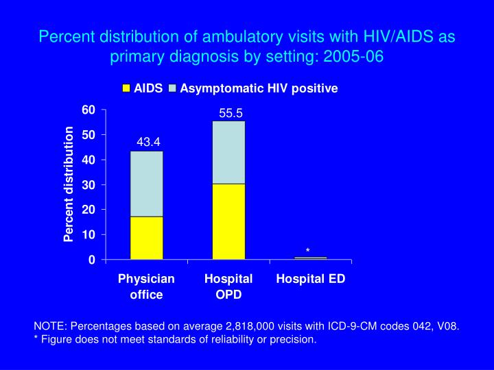 Percent distribution of ambulatory visits with HIV/AIDS as primary diagnosis by setting: 2005-06