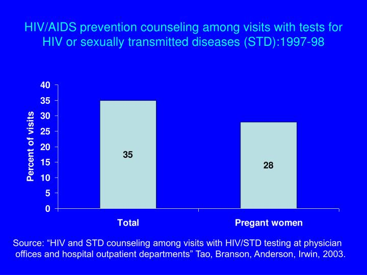 HIV/AIDS prevention counseling among visits with tests for HIV or sexually transmitted diseases (STD):1997-98
