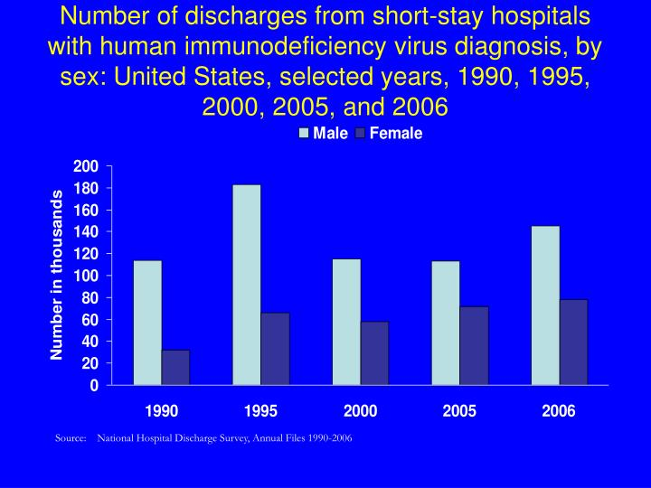 Number of discharges from short-stay hospitals with human immunodeficiency virus diagnosis, by sex: United States, selected years, 1990, 1995, 2000, 2005, and 2006