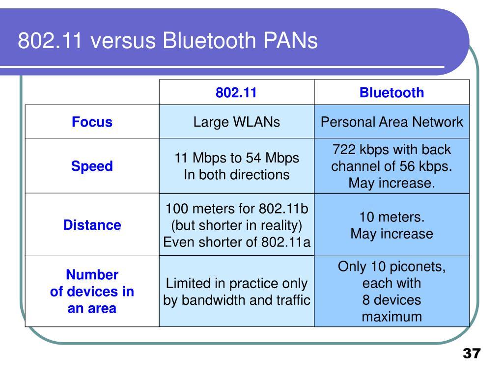802.11 versus Bluetooth PANs