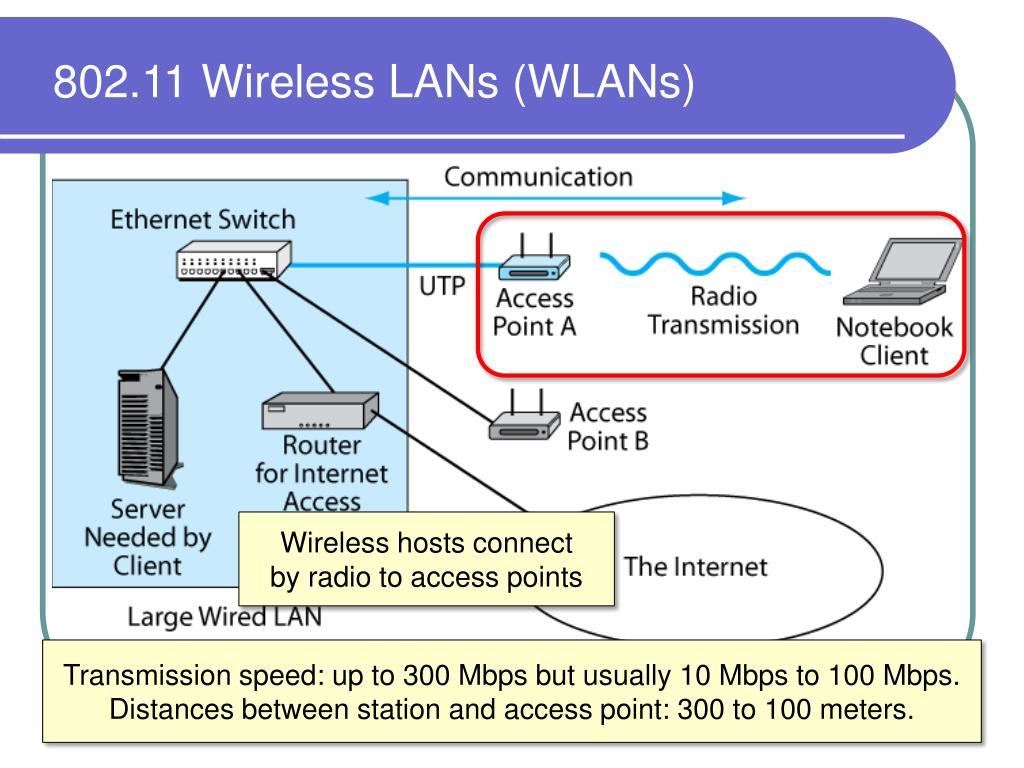 802.11 Wireless LANs (WLANs)