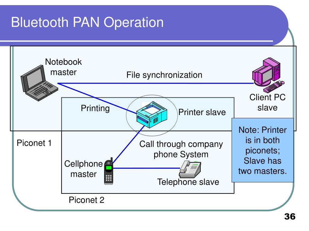 Bluetooth PAN Operation