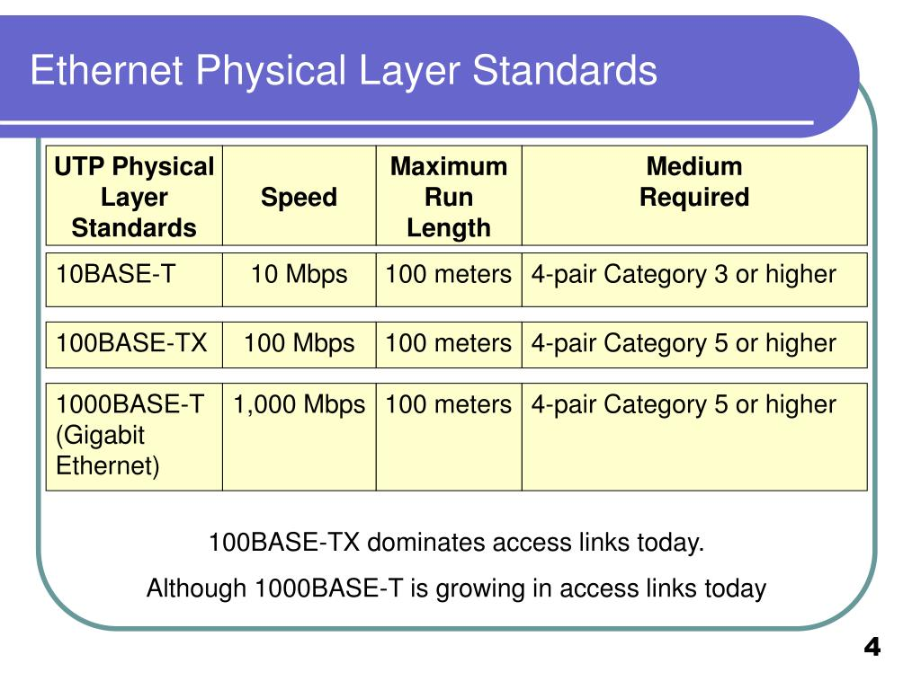 Ethernet Physical Layer Standards