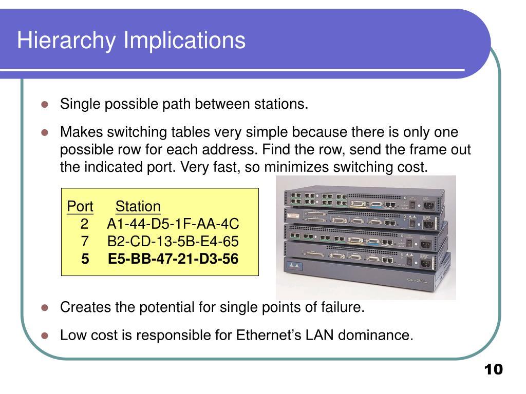 Hierarchy Implications