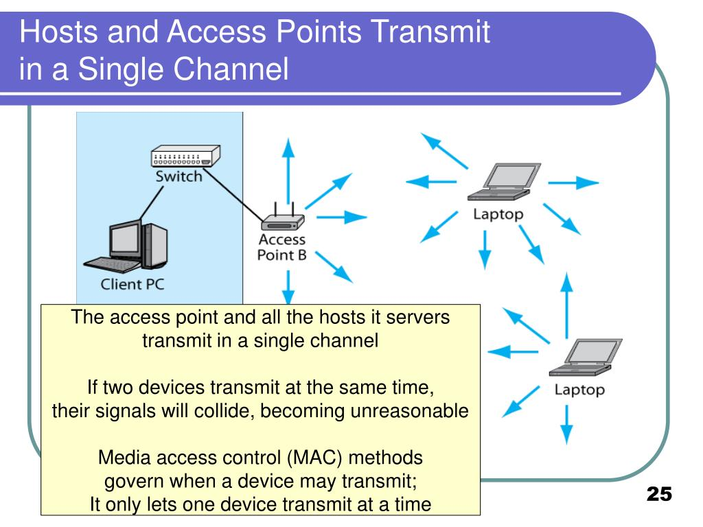 Hosts and Access Points Transmit