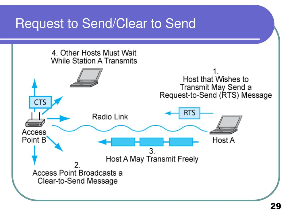 Request to Send/Clear to Send
