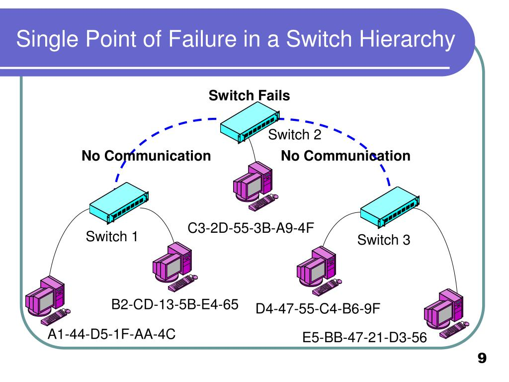Single Point of Failure in a Switch Hierarchy