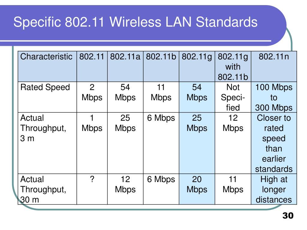 Specific 802.11 Wireless LAN Standards