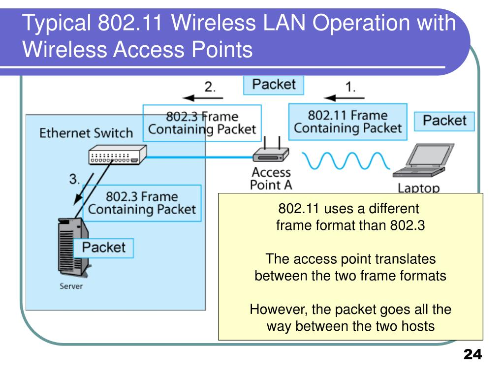 Typical 802.11 Wireless LAN Operation with