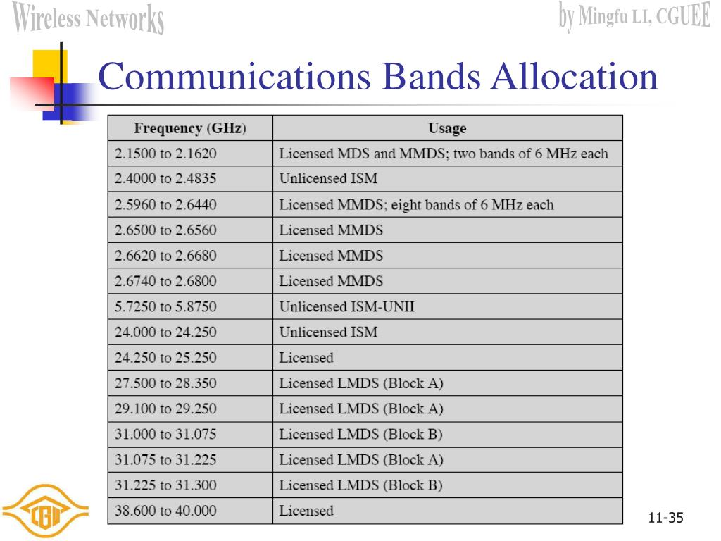 Communications Bands Allocation